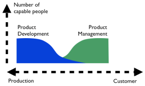 the Gap between R&D and Product management