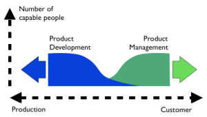 The Tension between  R&D and Product management
