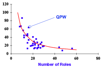 Quality of communication versus number of roles