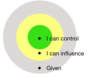 Levels of control